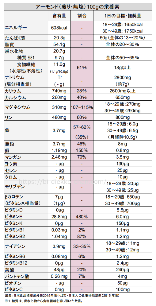 アーモンド栄養成分表