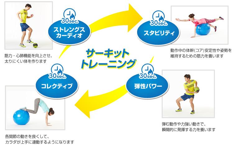 スリムコアトレーニング