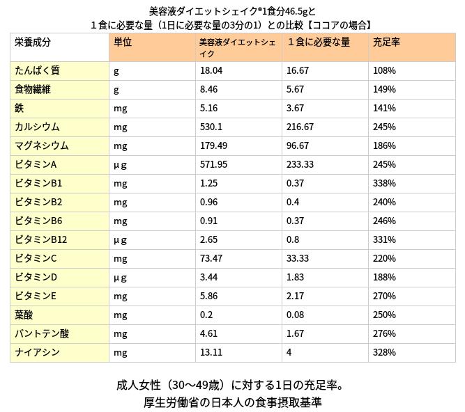 美容液ダイエットシェイク栄養価2