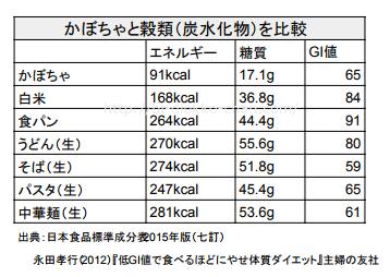 かぼちゃと炭水化物栄養GI値