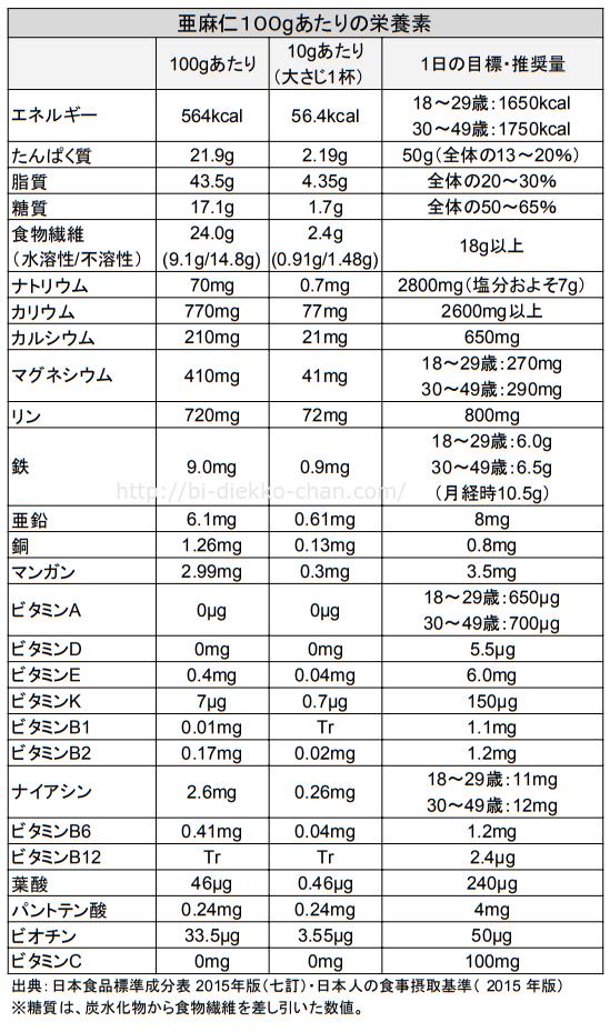 亜麻仁栄養成分表