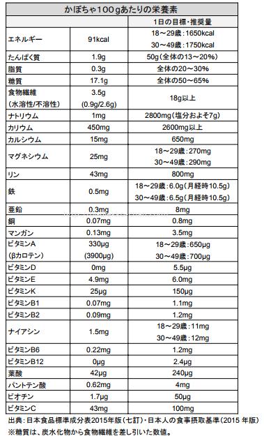 カボチャ栄養成分表
