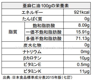 亜麻仁油栄養成分表