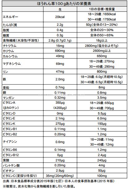 ほうれん草栄養成分表