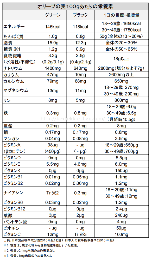 オリーブの実栄養成分表1