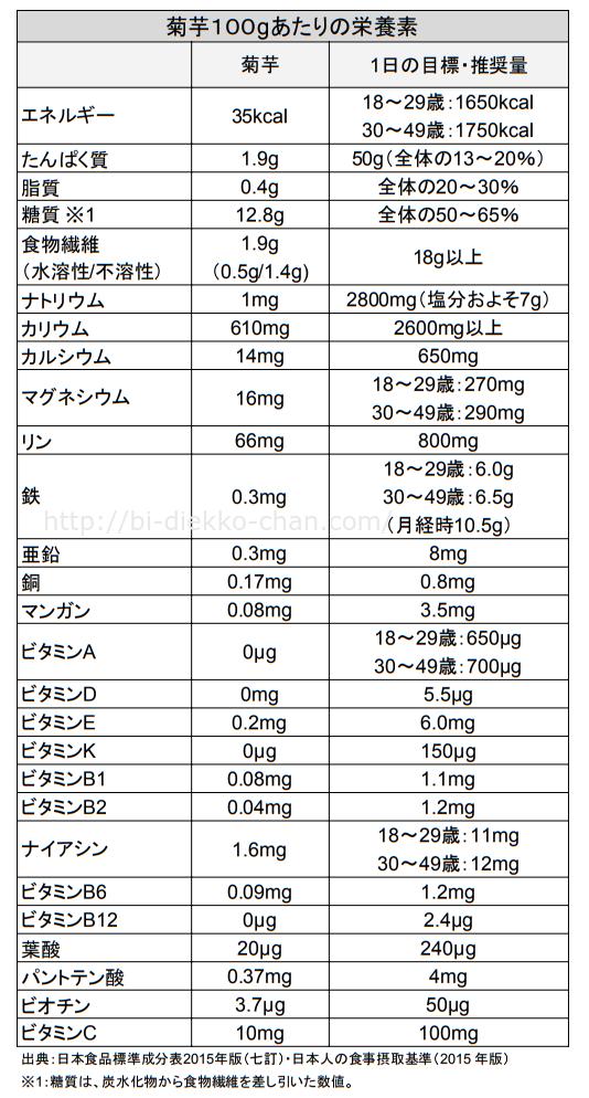 菊芋100g栄養カロリー