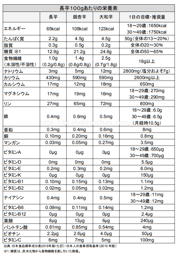 長芋3種類栄養成分表