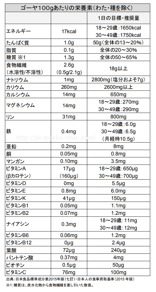 ゴーヤカロリー栄養成分表