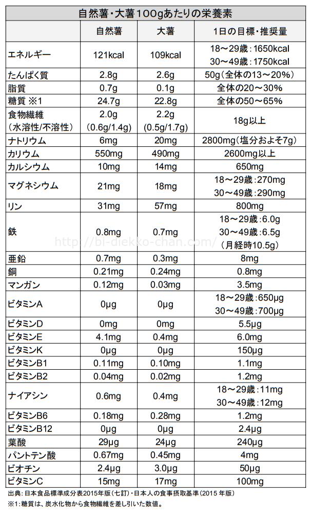 自然薯・大薯栄養成分表