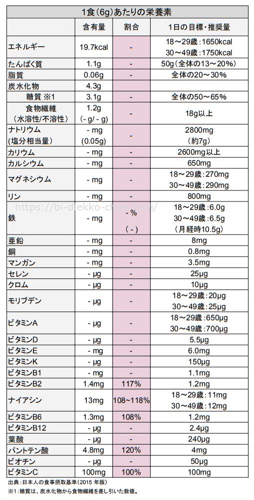 イージースムージーグリーン栄養成分