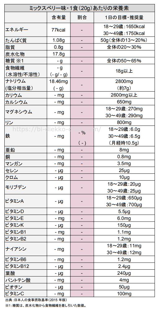 グリーンベリースムージーダイエット栄養成分