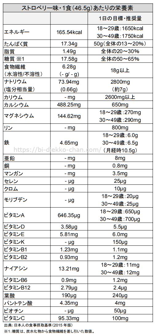 美容液ダイエットシェイク栄養成分