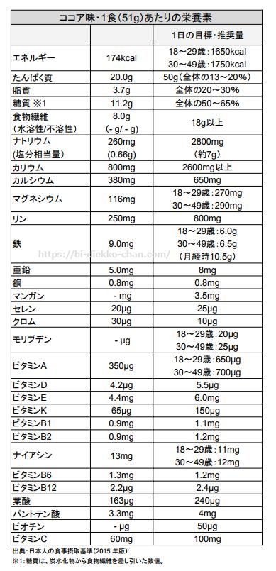 マイクロダイエット栄養成分