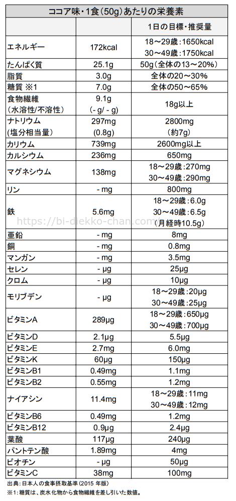 LCDプロテイン(グローバル)栄養成分