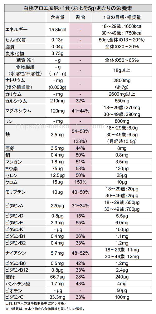 セブンデイズカラースムージー栄養成分