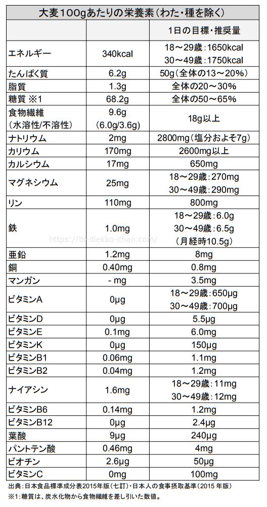 大麦栄養成分表