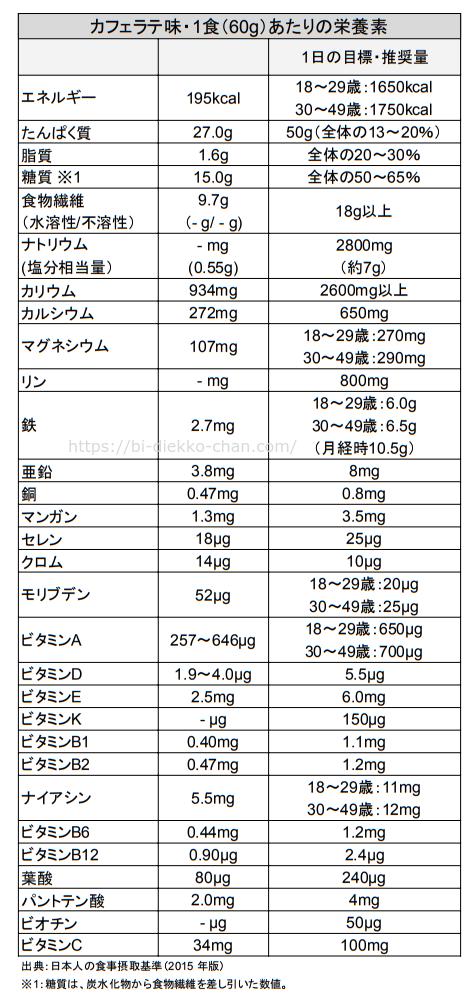 スリムアップスリムシェイク栄養成分