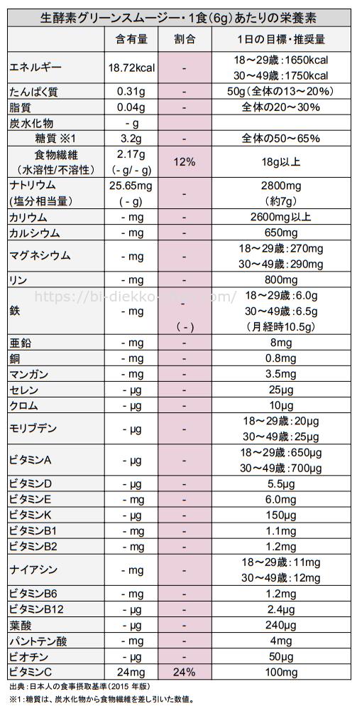 生酵素スムージー栄養成分