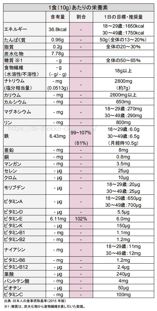 母なるスムージー栄養成分表