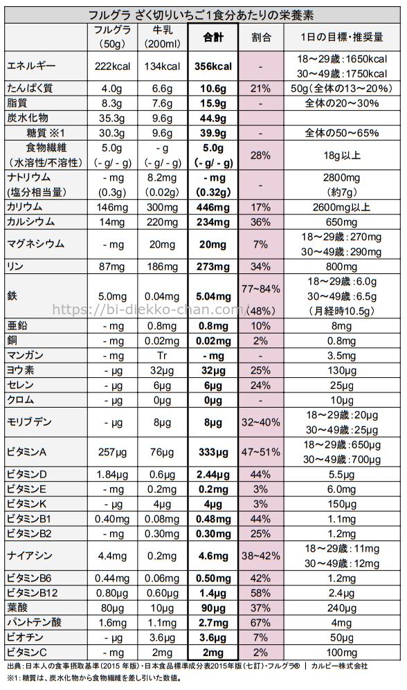 フルグラざく切りいちご栄養成分表