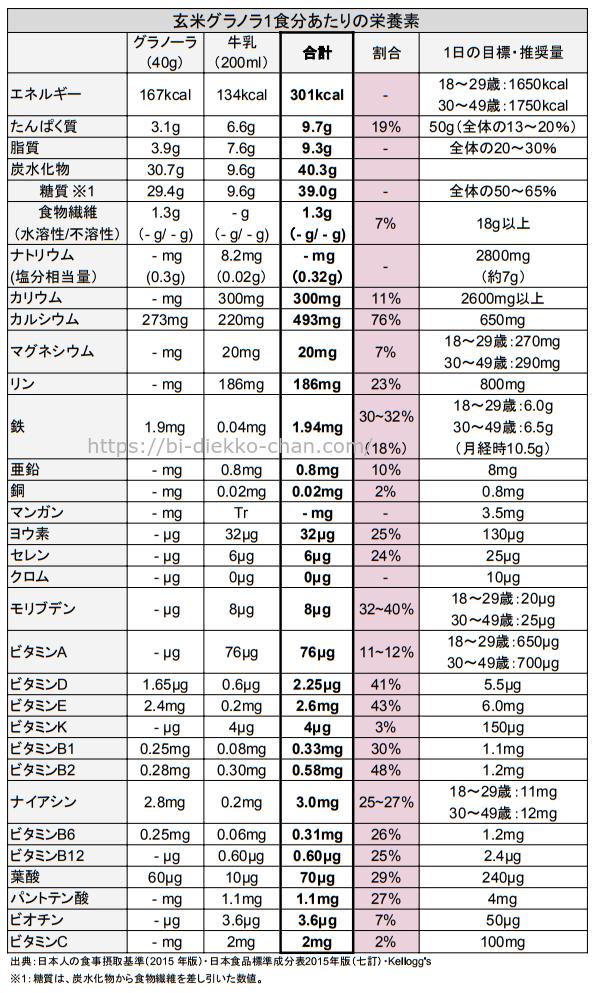 玄米グラノラ栄養成分表2