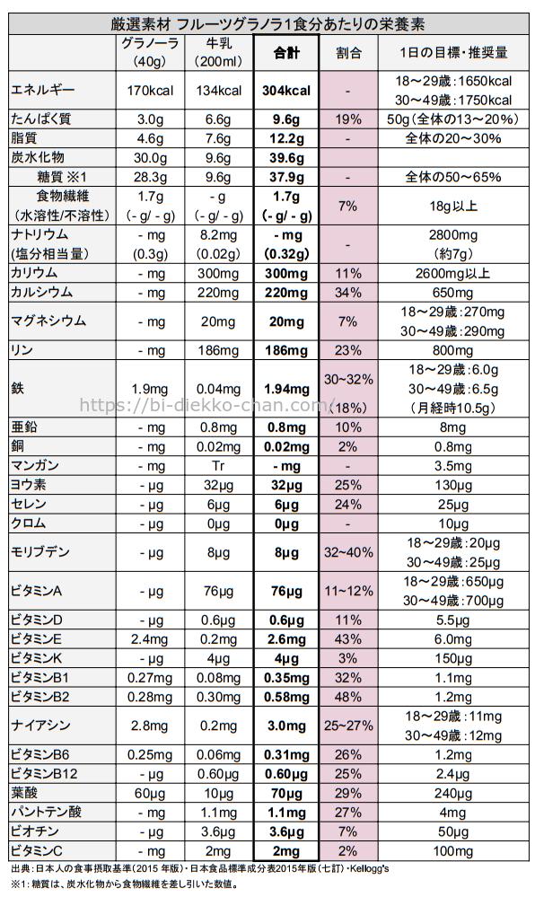 厳選素材 フルーツグラノラ栄養成分表