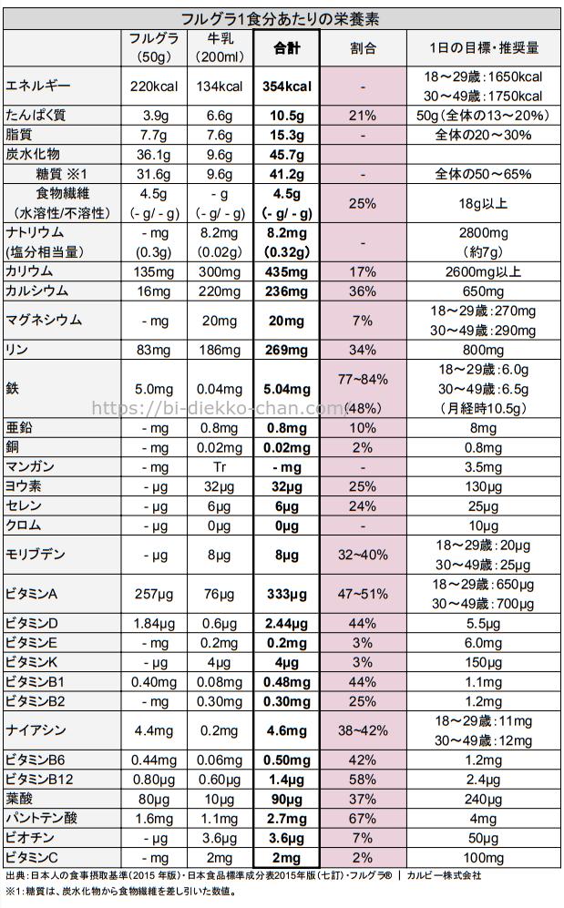 グラノラ栄養成分表