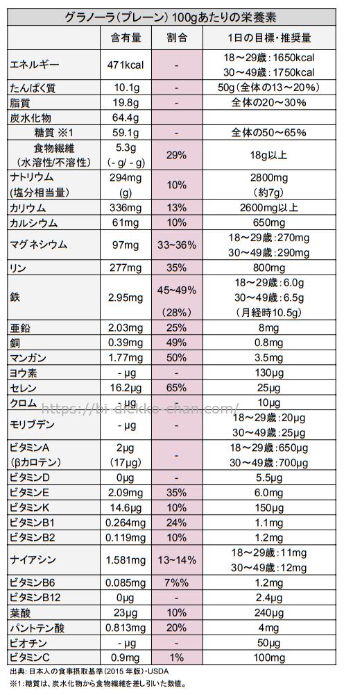グラノーラプレーン栄養成分表