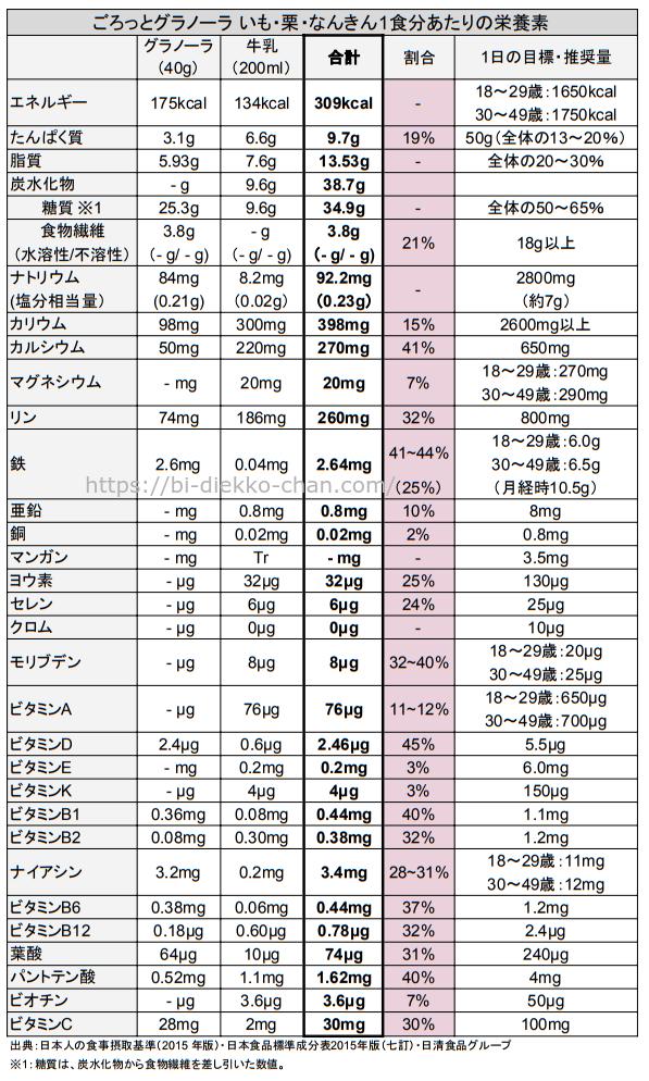 ごろっとグラノーラ いも・栗・なんきん栄養成分表