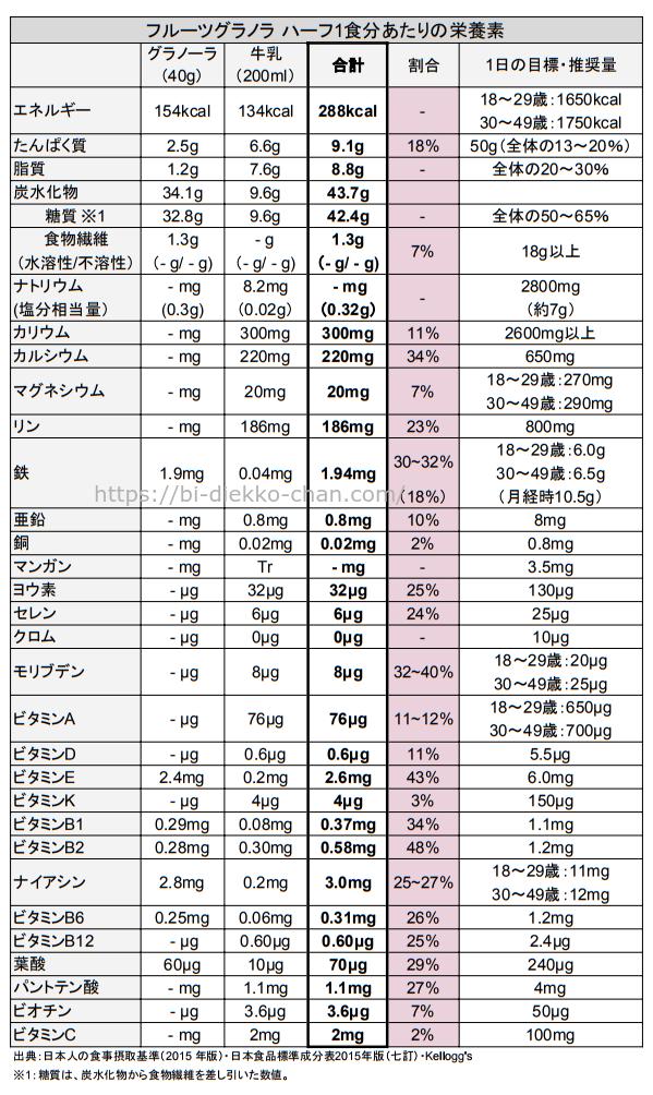 フルーツグラノラ ハーフ栄養成分表