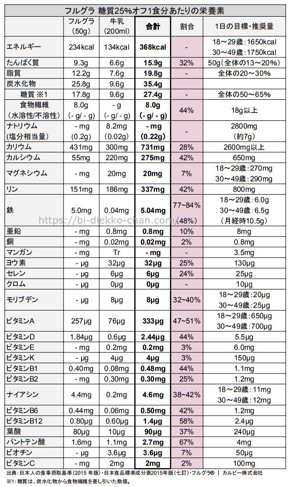フルグラ 糖質25%オフ栄養成分表