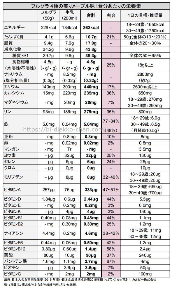 フルグラ 4種の実りメープル味栄養成分表