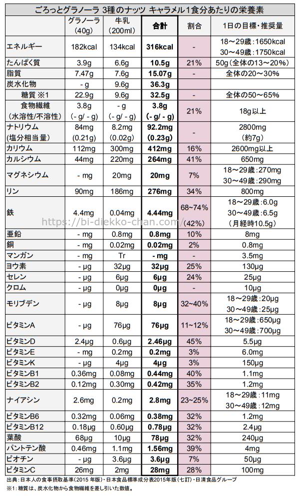 ごろっとグラノーラ 3種のナッツ キャラメルマキアート仕立て栄養成分表2