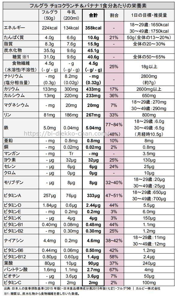 フルグラ チョコクランチ&バナナ栄養成分表