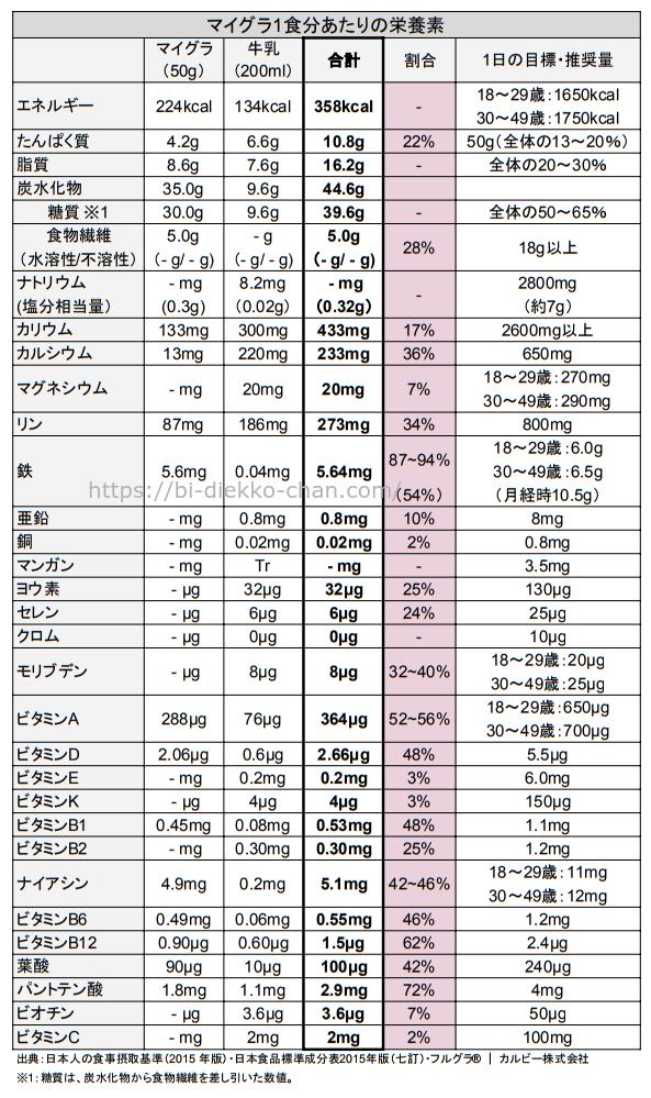 マイグラ栄養成分表