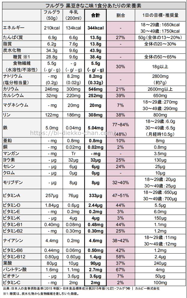 フルグラ 黒豆きなこ味栄養成分表