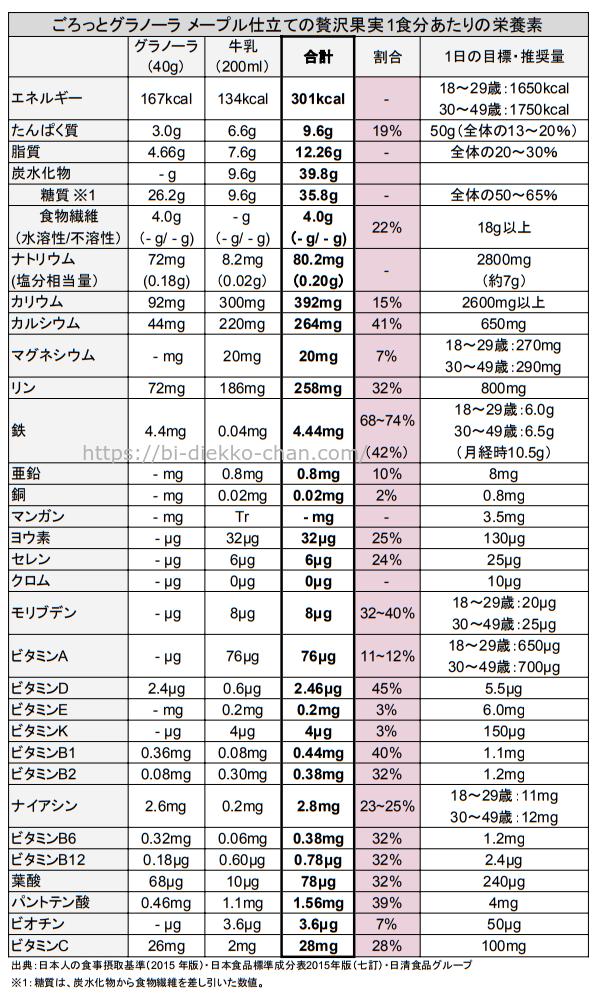 ごろっとグラノーラ メープル仕立ての贅沢果実栄養成分表