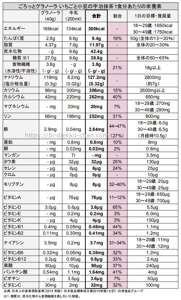 ごろっとグラノーラ いちごと小豆の宇治抹茶栄養成分表