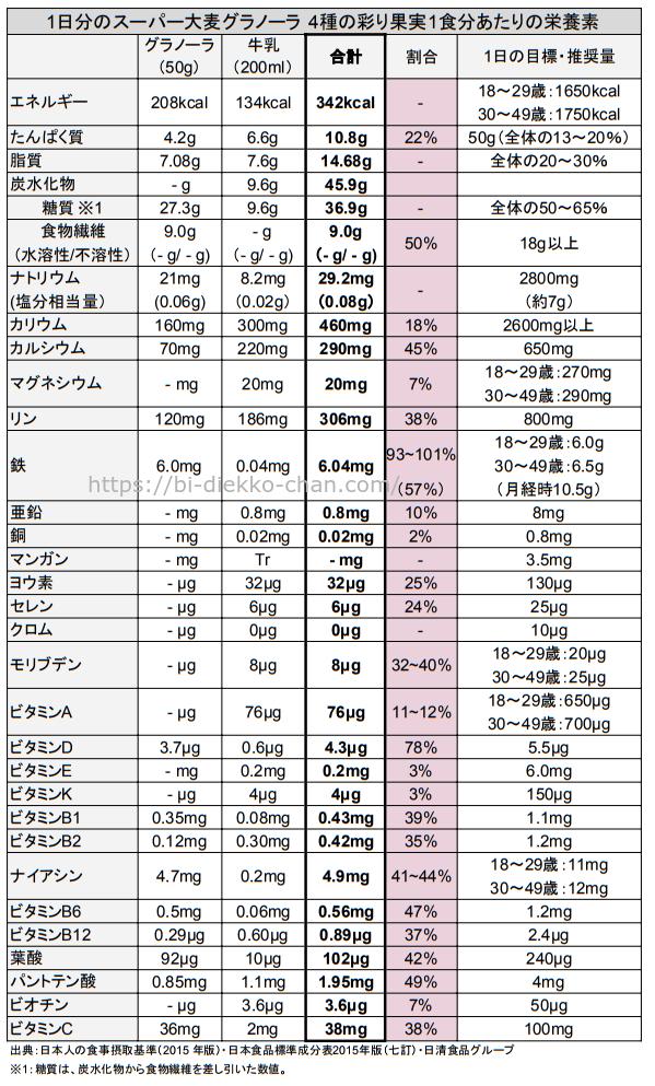 1日分のスーパー大麦グラノーラ 4種の彩り果実栄養成分表