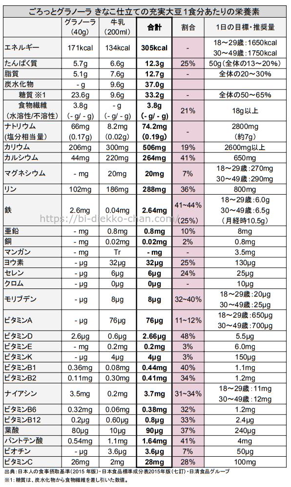 ごろっとグラノーラ きなこ仕立ての充実大豆栄養成分表