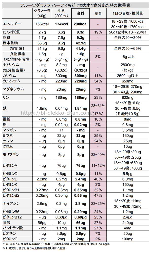 フルーツグラノラ ハーフ くちどけカカオ栄養成分表