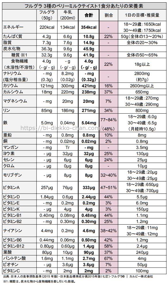 フルグラ 3種のベリーミルクテイスト栄養成分表