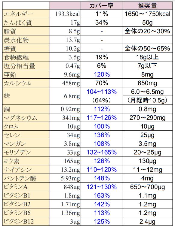バランサー牛乳栄養成分